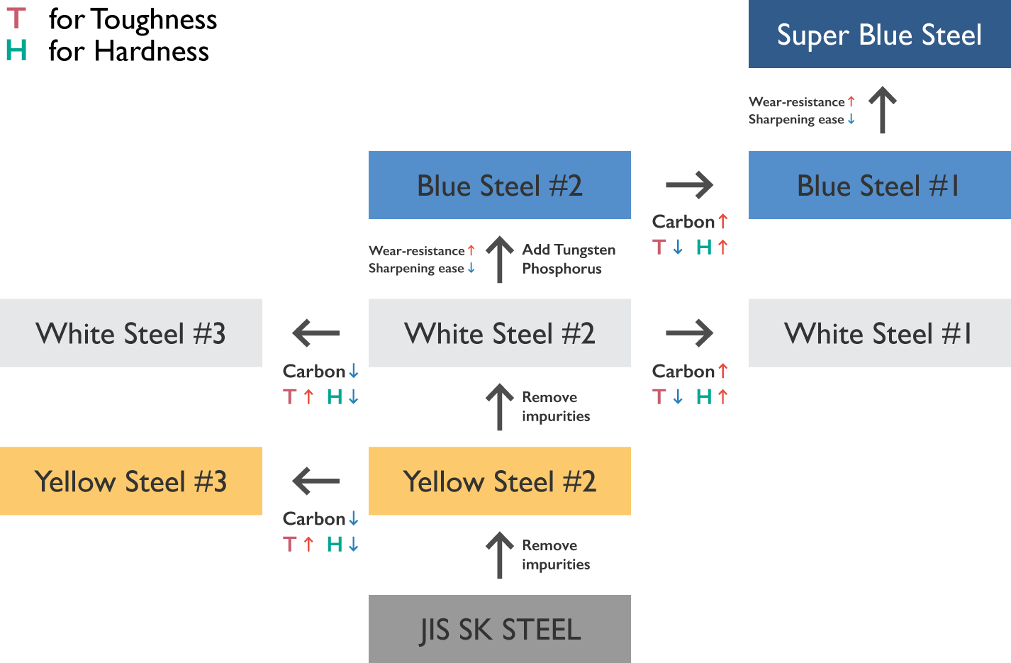The figure showing the differece of white steel, yellow steel, blue steel, and super blue steel of Japanese knives